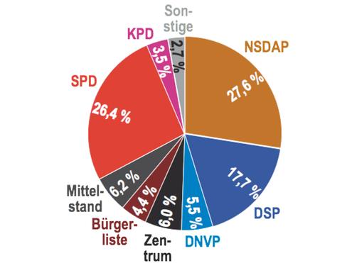 Kommunalwahlergebnisse in der Stadt Wetzlar vom 12.03.1932
