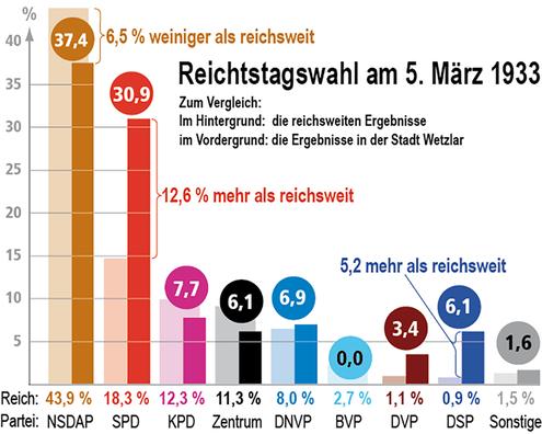 Reichstagswahlergebnisse vom 05.03.1932 im Vergleich Reich und Wetzlar