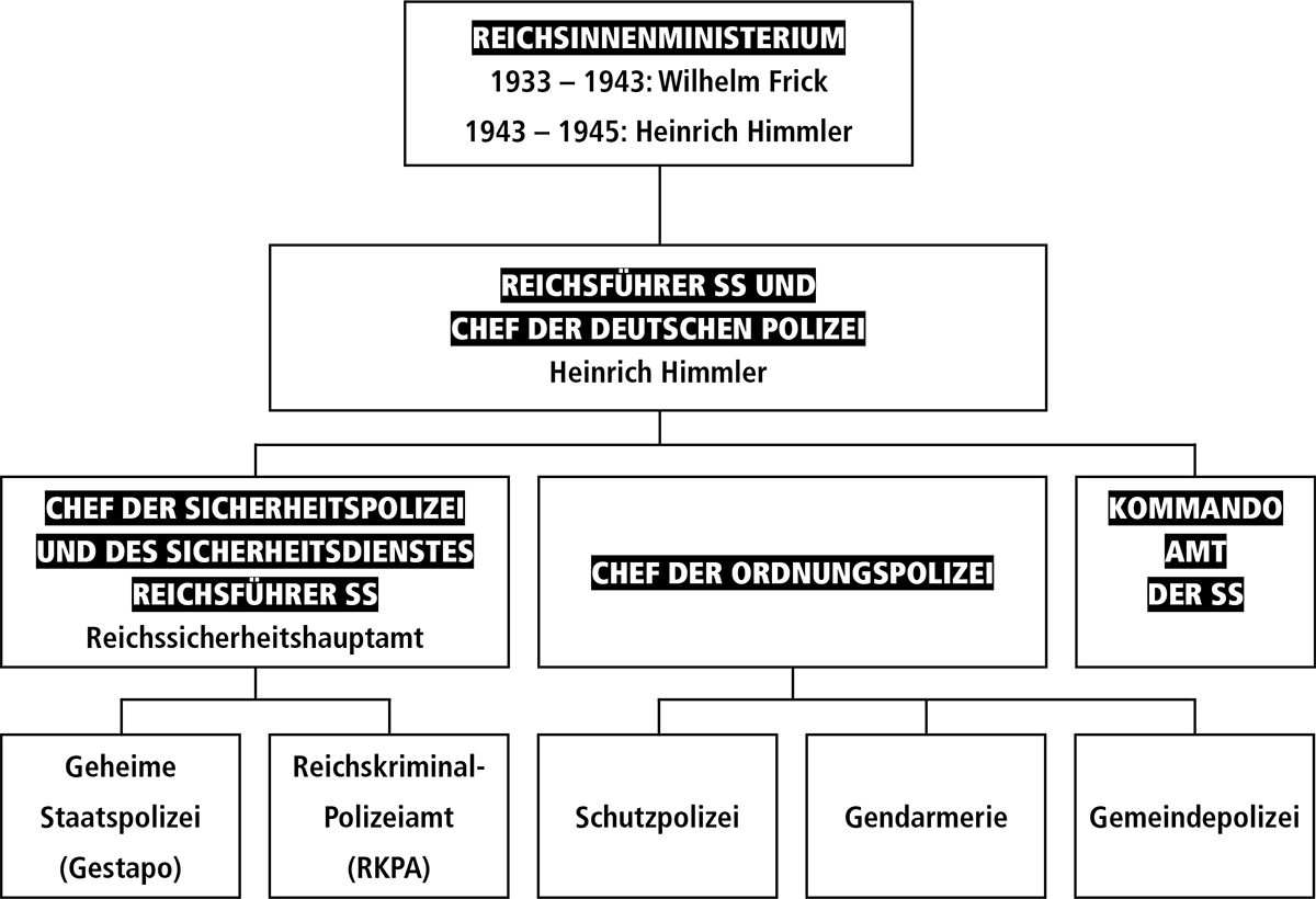 Gestapo Organigramm